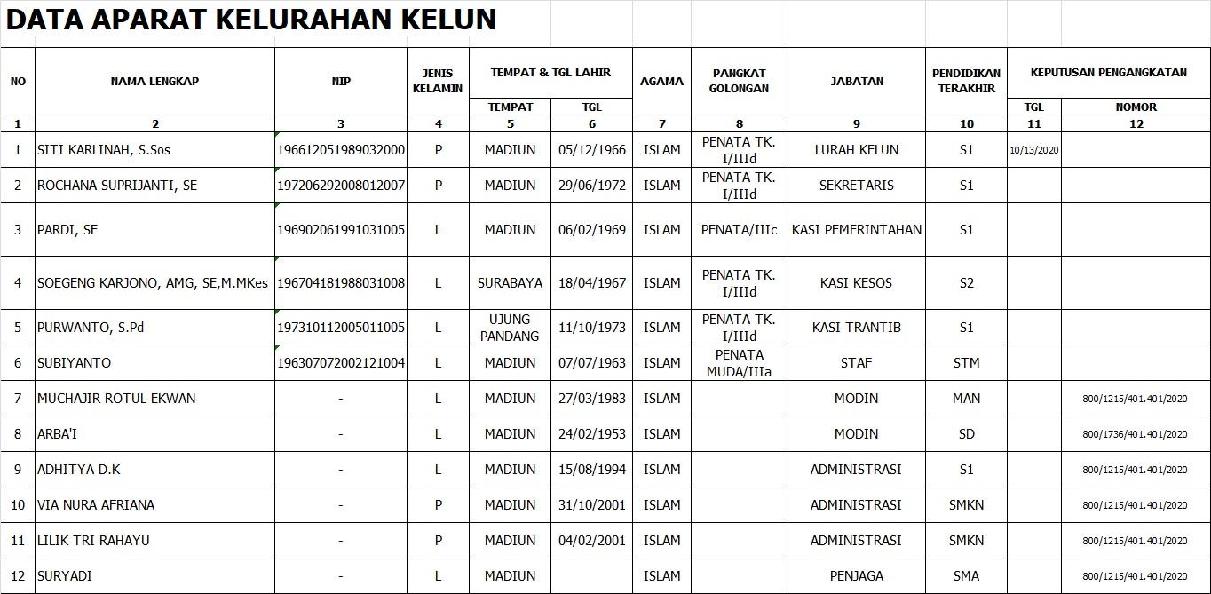 DAFTAR NAMA STAF/KARYAWAN KELURAHAN KELUN KECAMATAN KARTOHARJO TAHUN 2021